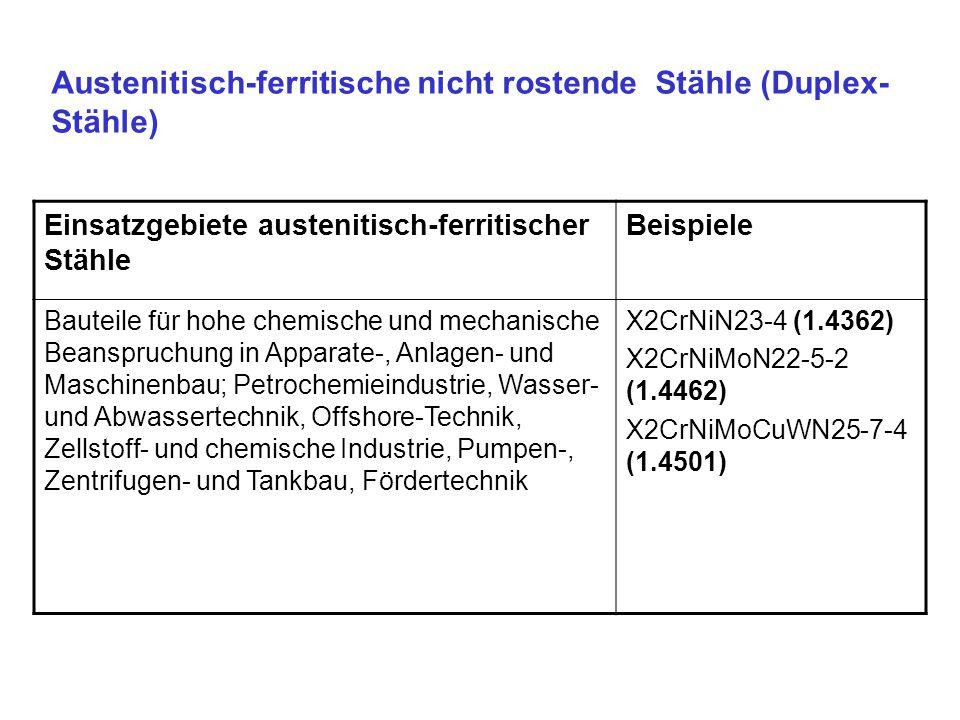 Austenitisch-ferritische nicht rostende Stähle (Duplex- Stähle) Einsatzgebiete austenitisch-ferritischer Stähle Beispiele Bauteile für hohe chemische