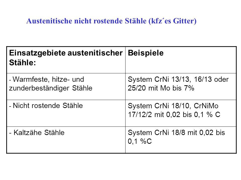 Austenitische nicht rostende Stähle (kfz´es Gitter) Einsatzgebiete austenitischer Stähle: Beispiele - Warmfeste, hitze- und zunderbeständiger Stähle S