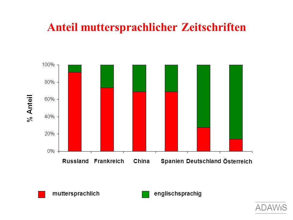 Anteil muttersprachlicher Zeitschriften RusslandSpanienChinaFrankreichDeutschland Österreich muttersprachlichenglischsprachig ADAW I S