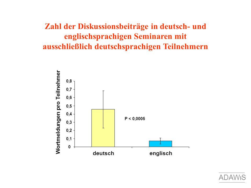 Zahl der Diskussionsbeiträge in deutsch- und englischsprachigen Seminaren mit ausschließlich deutschsprachigen Teilnehmern Wortmeldungen pro Teilnehme