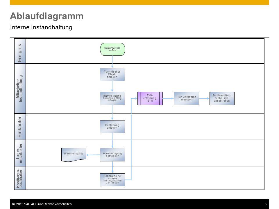 ©2013 SAP AG. Alle Rechte vorbehalten.5 Ablaufdiagramm Interne Instandhaltung Mitarbeiter Instandhaltung Einkäufer Kreditoren- buchhalter Ereignis Lag