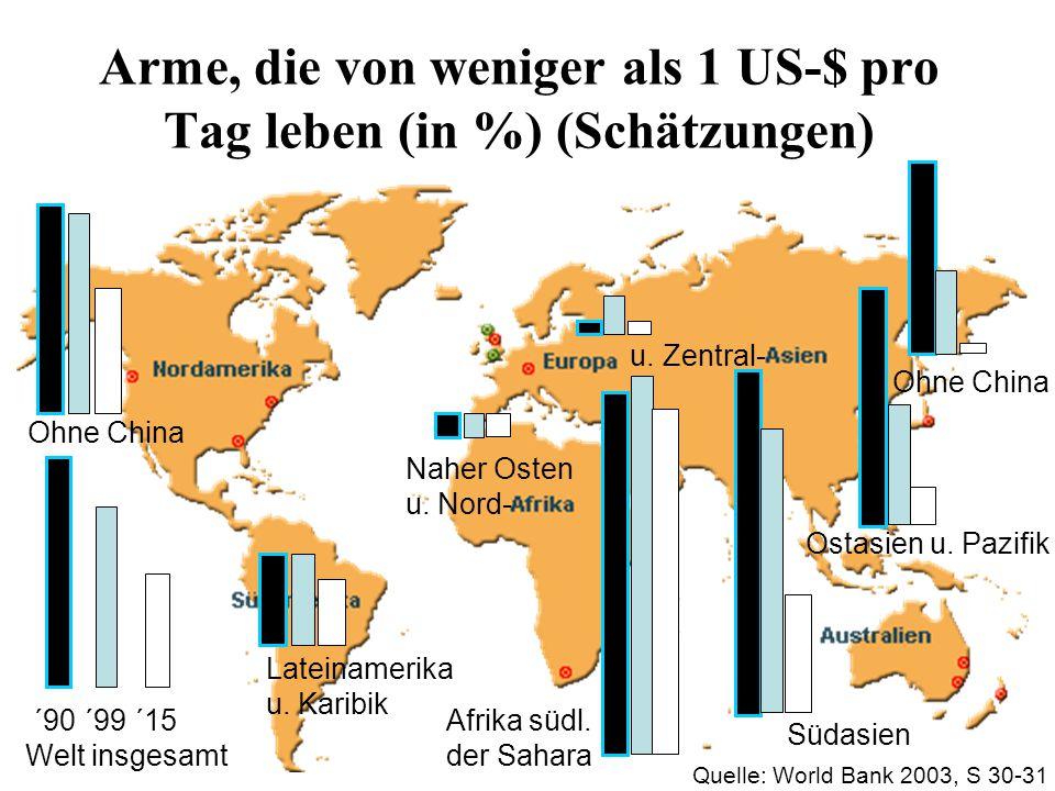 Arme, die von weniger als 1 US-$ pro Tag leben (in %) (Schätzungen) 29,6 23,223,2 13,3 ´90 ´99 ´15 Welt insgesamt 30,5 15,615,6 3,9 Ostasien u.