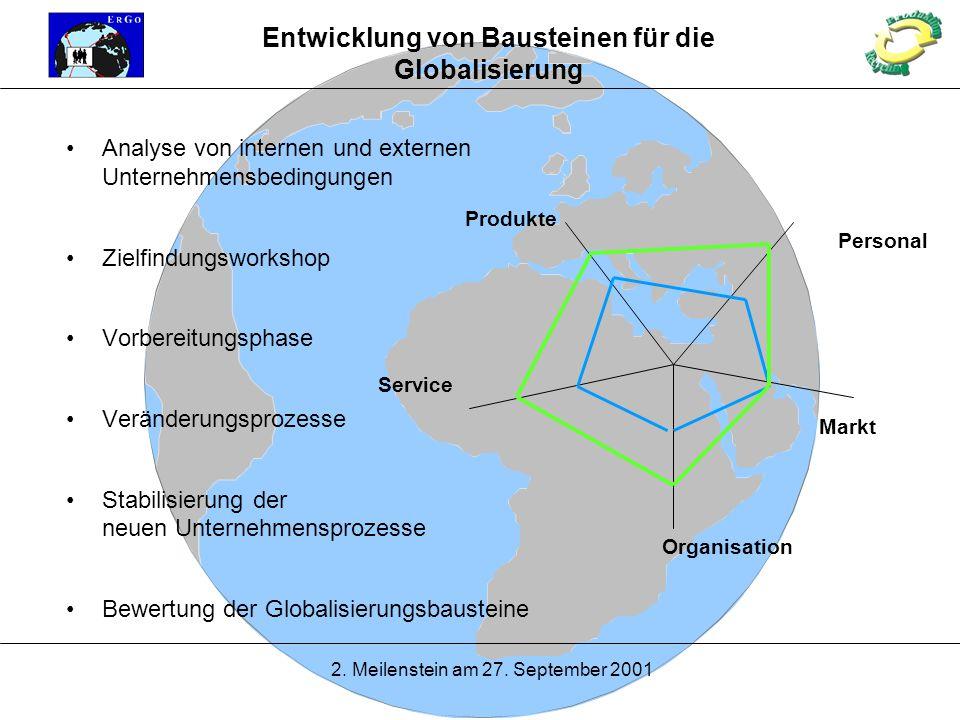 2. Meilenstein am 27. September 2001 Entwicklung von Bausteinen für die Globalisierung Analyse von internen und externen Unternehmensbedingungen Zielf