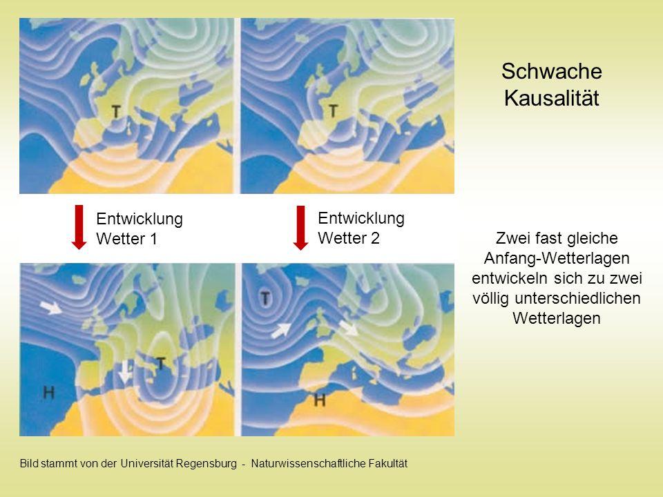 Entwicklung Wetter 1 Entwicklung Wetter 2 Schwache Kausalität Zwei fast gleiche Anfang-Wetterlagen entwickeln sich zu zwei völlig unterschiedlichen We