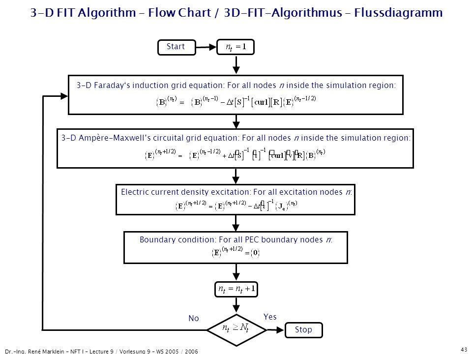 Dr.-Ing. René Marklein - NFT I - Lecture 9 / Vorlesung 9 - WS 2005 / 2006 43 3-D FIT Algorithm – Flow Chart / 3D-FIT-Algorithmus – Flussdiagramm Start