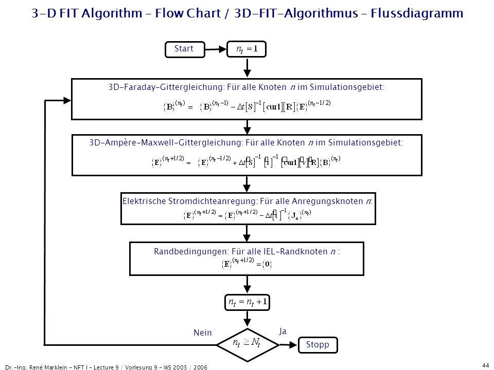 Dr.-Ing. René Marklein - NFT I - Lecture 9 / Vorlesung 9 - WS 2005 / 2006 44 3-D FIT Algorithm – Flow Chart / 3D-FIT-Algorithmus – Flussdiagramm Start