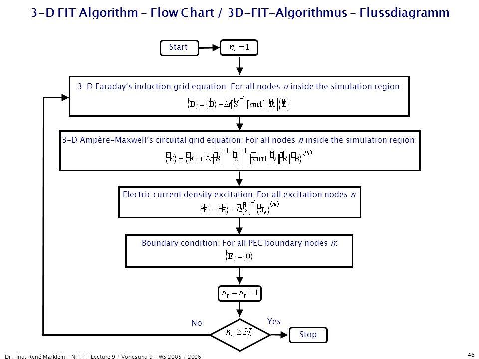 Dr.-Ing. René Marklein - NFT I - Lecture 9 / Vorlesung 9 - WS 2005 / 2006 46 3-D FIT Algorithm – Flow Chart / 3D-FIT-Algorithmus – Flussdiagramm Start