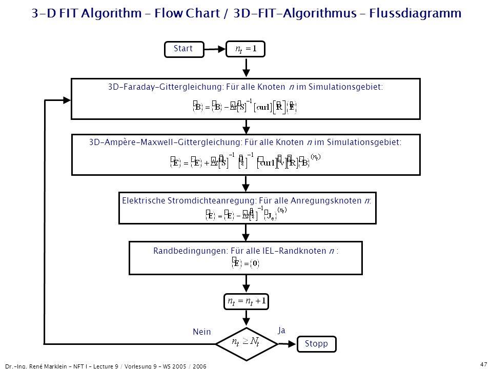 Dr.-Ing. René Marklein - NFT I - Lecture 9 / Vorlesung 9 - WS 2005 / 2006 47 3-D FIT Algorithm – Flow Chart / 3D-FIT-Algorithmus – Flussdiagramm Start