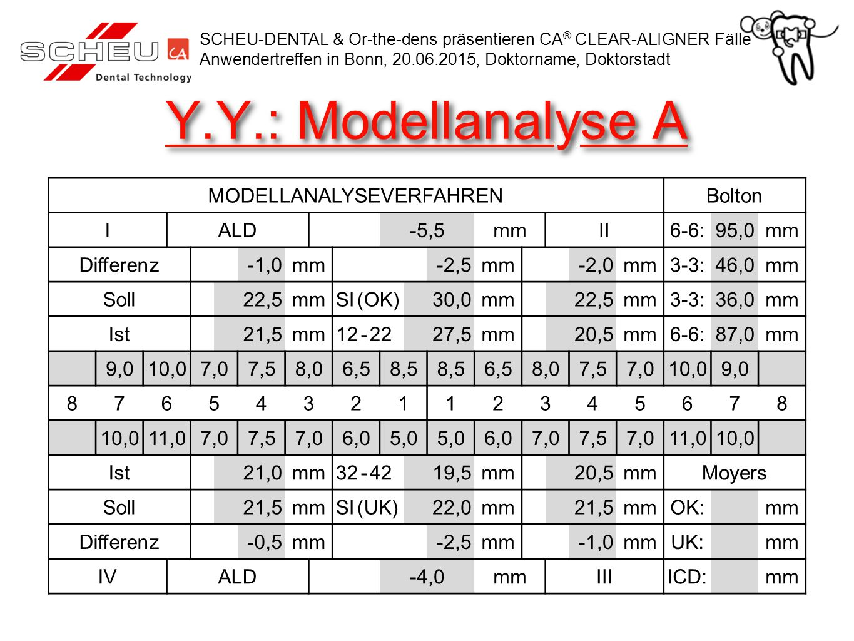 Y.Y.: Modellanalyse A MODELLANALYSEVERFAHRENBolton IALD -5,5mmII6-6:95,0mm Differenz -1,0mm -2,5mm -2,0mm3-3:46,0mm Soll22,5mmSI (OK)30,0mm22,5mm3-3:36,0mm Ist21,5mm12 - 2227,5mm20,5mm6-6:87,0mm 9,010,07,07,58,06,58,5 6,58,07,57,010,09,0 8765432112345678 10,011,07,07,57,06,05,0 6,07,07,57,011,010,0 Ist21,0mm32 - 4219,5mm20,5mmMoyers Soll21,5mmSI (UK)22,0mm21,5mmOK:mm Differenz -0,5mm -2,5mm -1,0mmUK:mm IVALD -4,0mmIIIICD:mm SCHEU-DENTAL & Or-the-dens präsentieren CA ® CLEAR-ALIGNER Fälle Anwendertreffen in Bonn, 20.06.2015, Doktorname, Doktorstadt