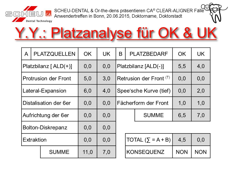 Y.Y.: Platzanalyse für OK & UK APLATZQUELLENOKUKBPLATZBEDARFOKUK Platzbilanz [ ALD(+)]0,0 Platzbilanz [ALD(-)]5,54,0 Protrusion der Front5,03,0Retrusi