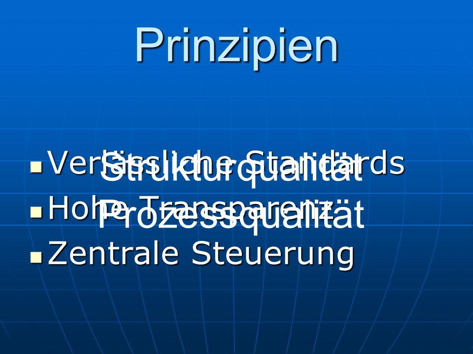 Prinzipien Verlässliche Standards Verlässliche Standards Hohe Transparenz Hohe Transparenz Zentrale Steuerung Zentrale Steuerung Strukturqualität Proz