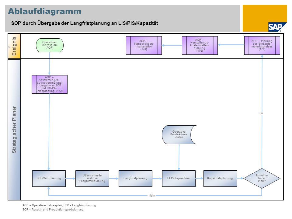 Ablaufdiagramm SOP durch Übergabe der Langfristplanung an LIS/PIS/Kapazität Strategischer Planer Ereignis AOP – Absatzmengen- budgetierung und Übergabe an SOP (mit CO-PA), Erlösplanung (172) Kapazitätsplanung Operativer Jahresplan (AOP) Operative Produktions -daten AOP = Operativer Jahresplan, LFP = Langfristplanung SOP = Absatz- und Produktionsgrobplanung Ja Nein LFP-DispositionLangfristplanung Übernahme in inaktive Programmplanung SOP-Verifizierung AOP – Planung des Einkaufs- materialpreises (174) AOP – Herstellungs- kostenstellen- planung (176) Annehm- barer Plan.