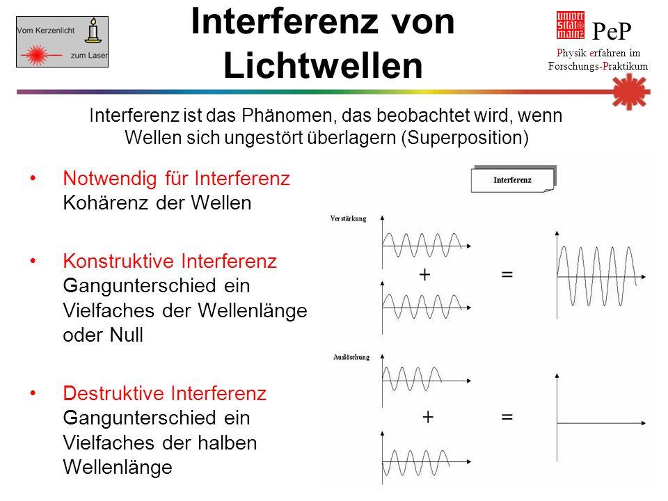 Notwendig für Interferenz Kohärenz der Wellen Konstruktive Interferenz Gangunterschied ein Vielfaches der Wellenlänge oder Null Destruktive Interferen