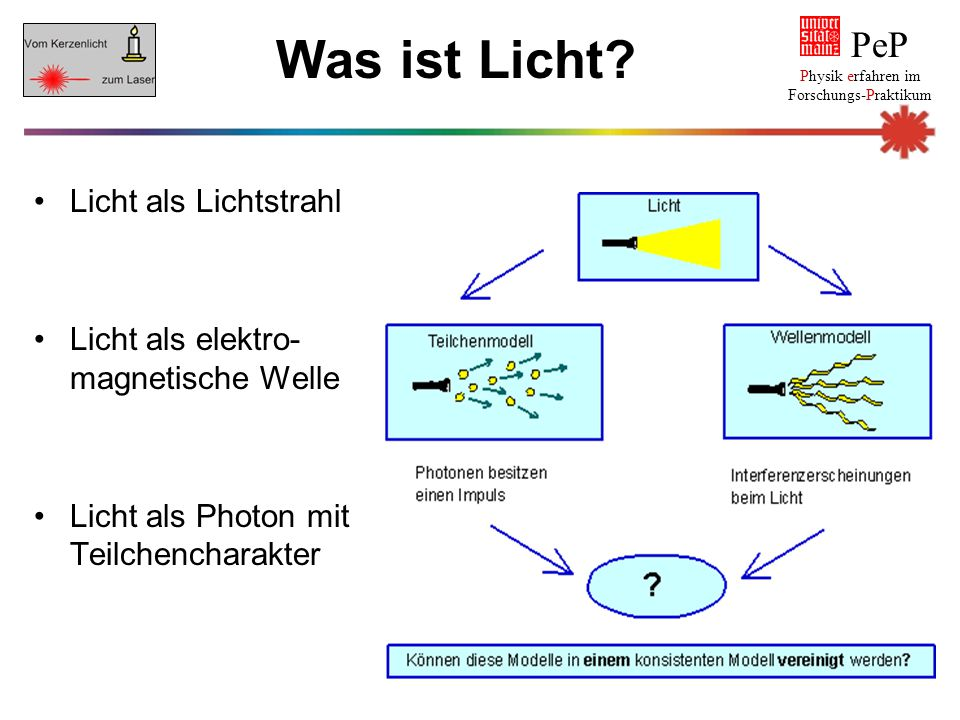 Fermatsches Prinzip: Der Weg des Lichts zwischen zwei Punkten ist der Weg, auf dem das Licht die kürzeste Zeit benötigt.
