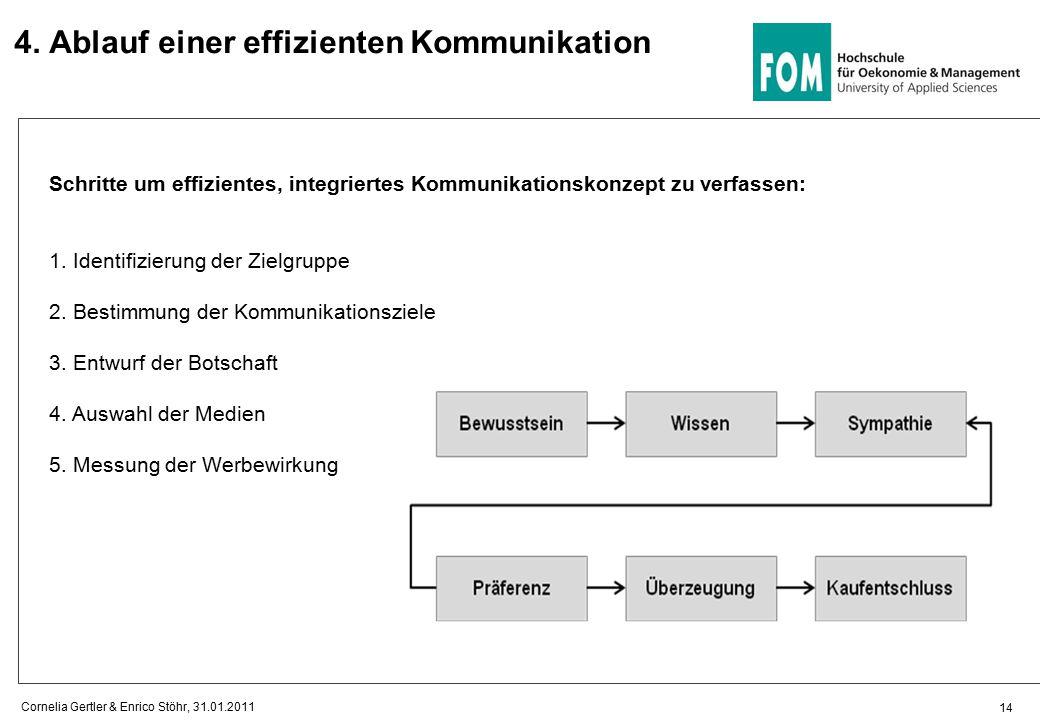4. Ablauf einer effizienten Kommunikation Schritte um effizientes, integriertes Kommunikationskonzept zu verfassen: 1. Identifizierung der Zielgruppe