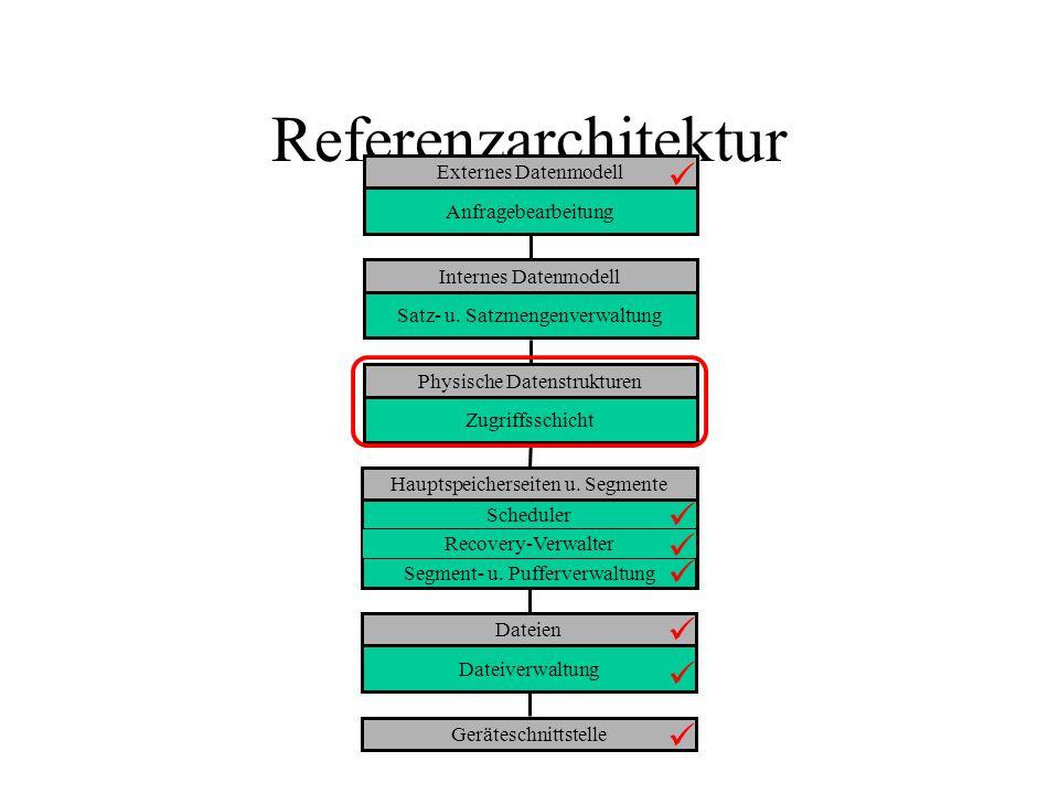 Referenzarchitektur Externes Datenmodell Anfragebearbeitung Internes Datenmodell Satz- u.