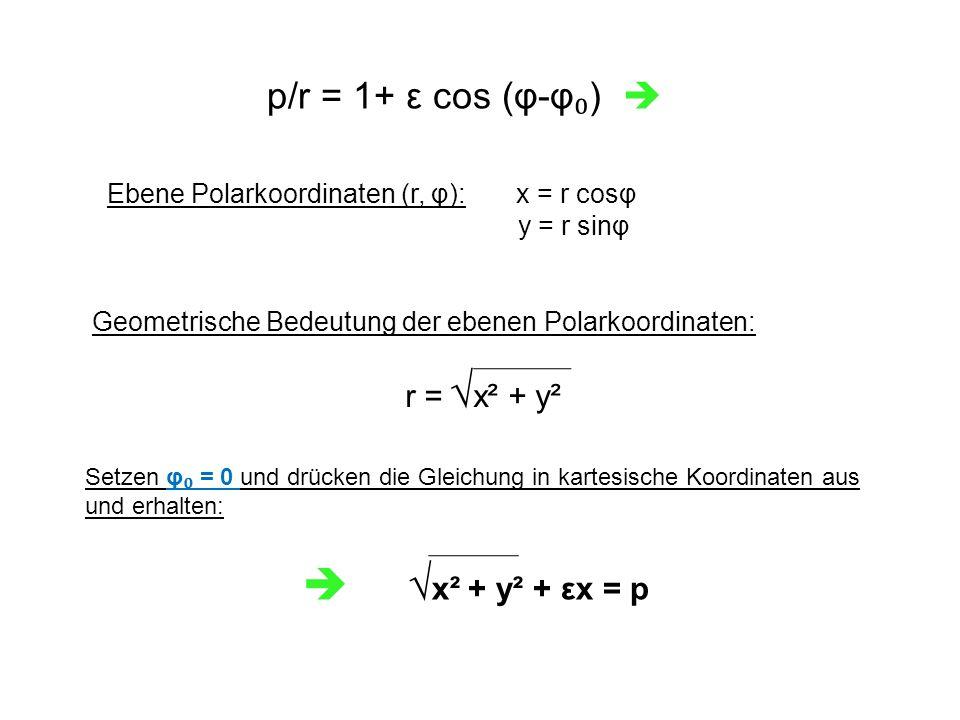 p/r = 1+ ε cos (φ-φ ₀ )  Ebene Polarkoordinaten (r, φ): x = r cosφ y = r sinφ Geometrische Bedeutung der ebenen Polarkoordinaten: r = √ x² + y² Setzen φ ₀ = 0 und drücken die Gleichung in kartesische Koordinaten aus und erhalten:  √ x² + y² + εx = p
