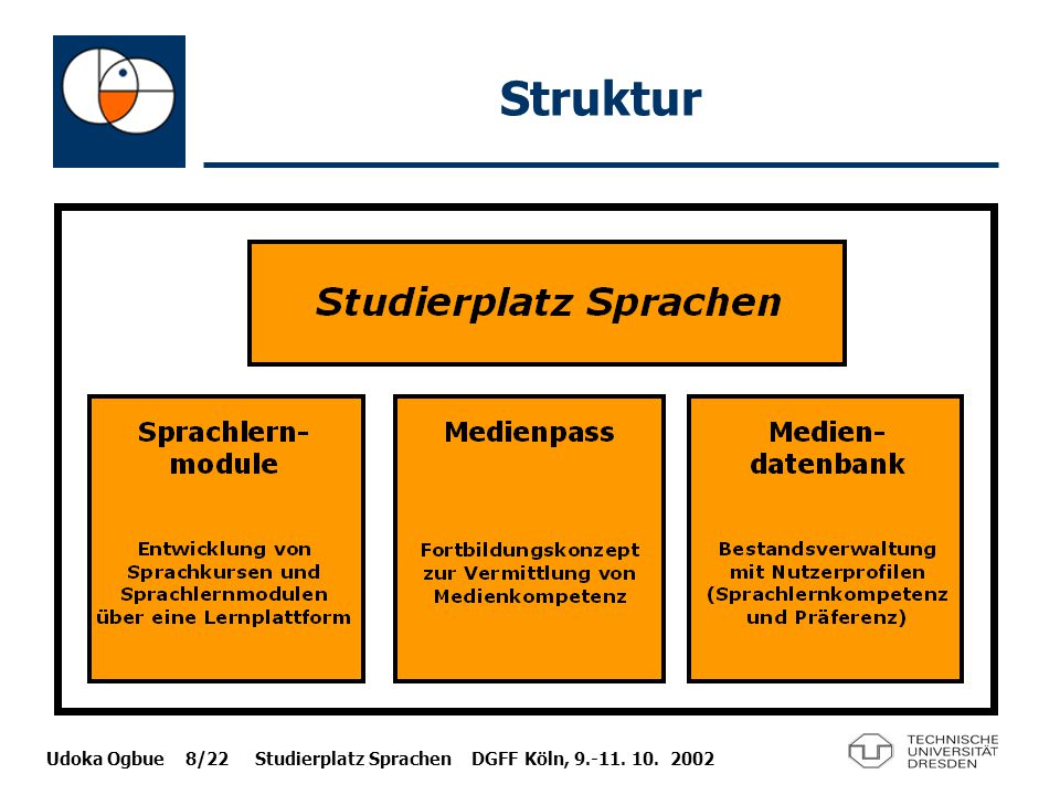 Udoka Ogbue 8/22 Studierplatz Sprachen DGFF Köln, 9.-11. 10. 2002 Struktur