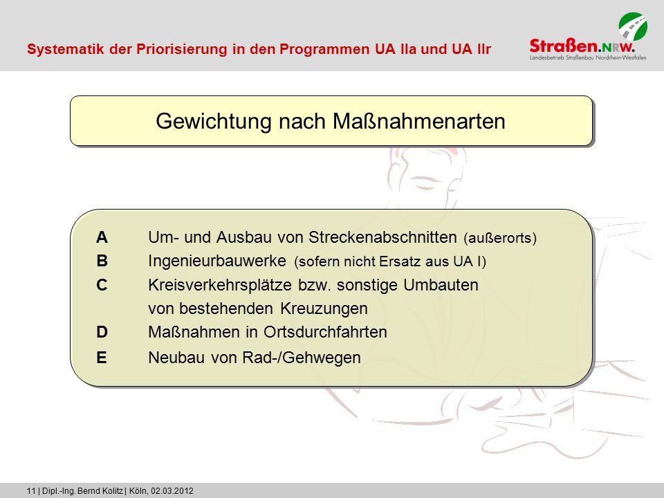 11 | Dipl.-Ing. Bernd Kolitz | Köln, 02.03.2012 Gewichtung nach Maßnahmenarten AUm- und Ausbau von Streckenabschnitten (außerorts) BIngenieurbauwerke