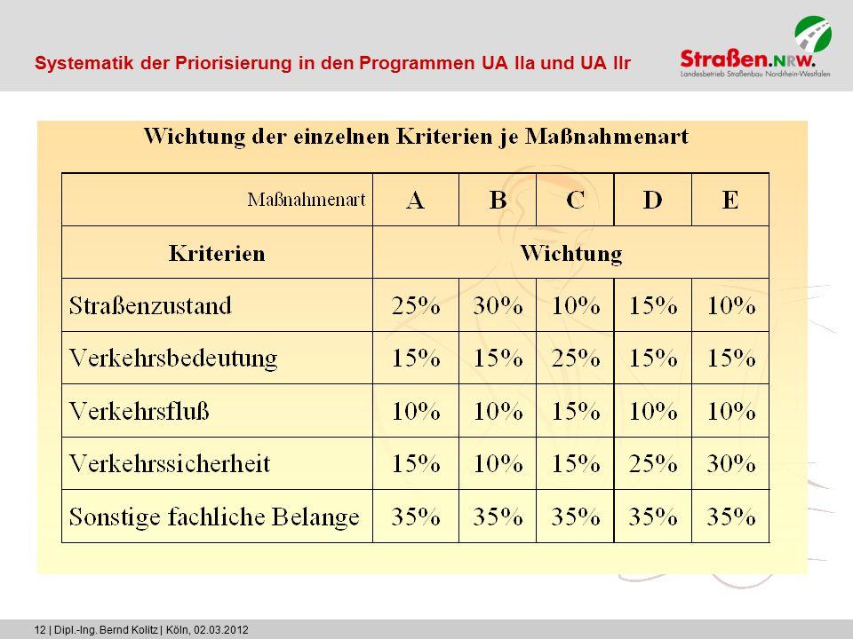 12 | Dipl.-Ing. Bernd Kolitz | Köln, 02.03.2012 Systematik der Priorisierung in den Programmen UA IIa und UA IIr