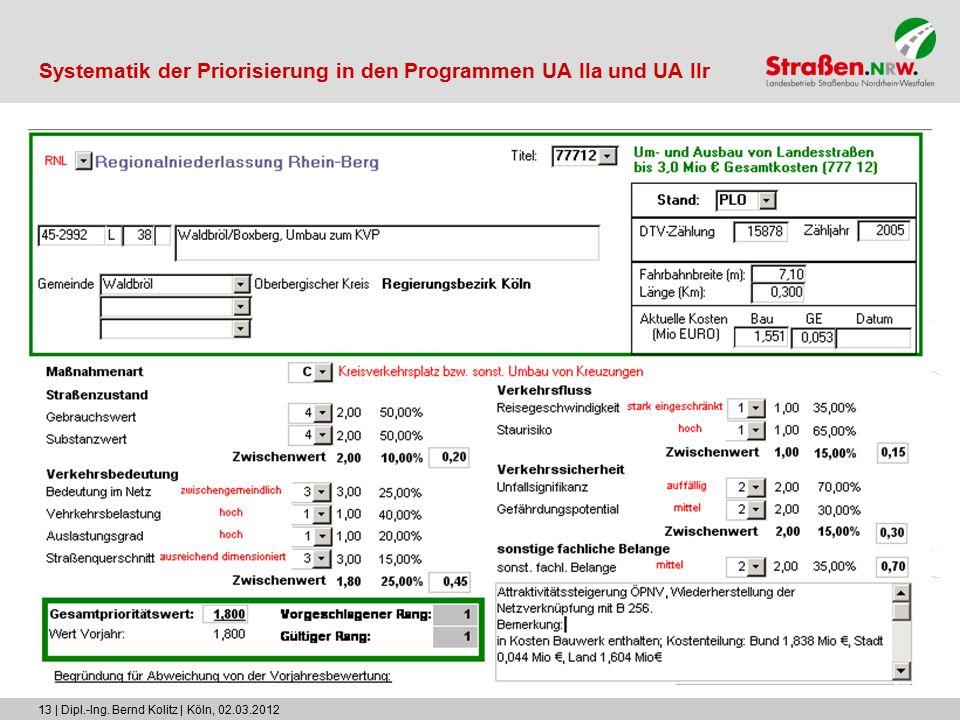 13 | Dipl.-Ing. Bernd Kolitz | Köln, 02.03.2012 Systematik der Priorisierung in den Programmen UA IIa und UA IIr