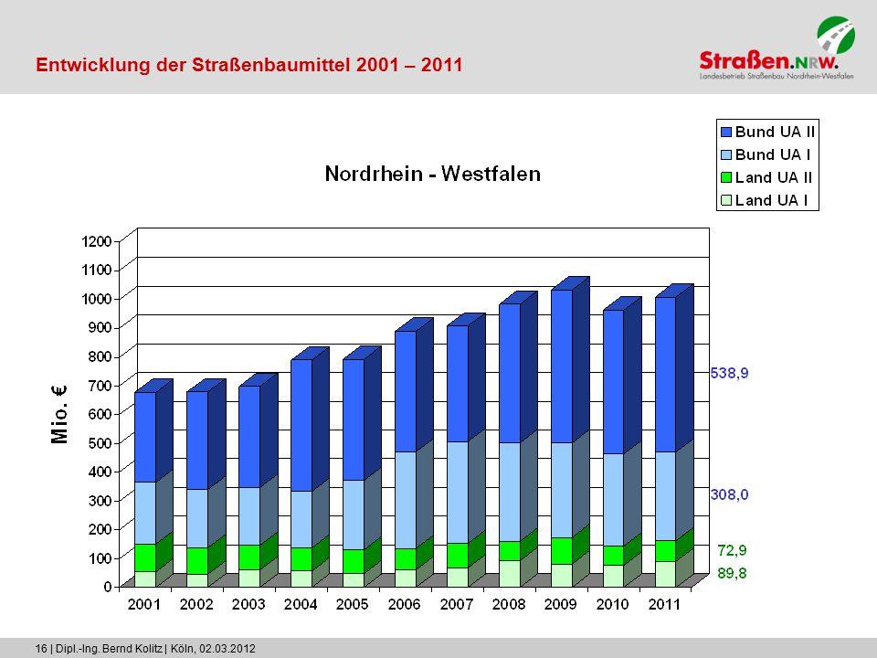 16 | Dipl.-Ing. Bernd Kolitz | Köln, 02.03.2012 Entwicklung der Straßenbaumittel 2001 – 2011