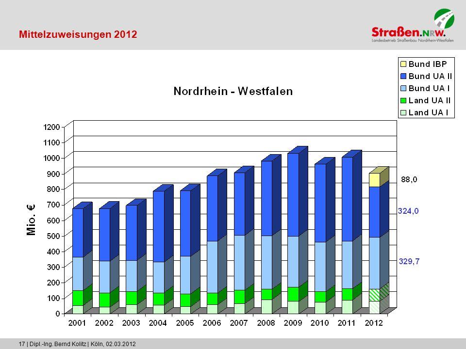 17 | Dipl.-Ing. Bernd Kolitz | Köln, 02.03.2012 Mittelzuweisungen 2012