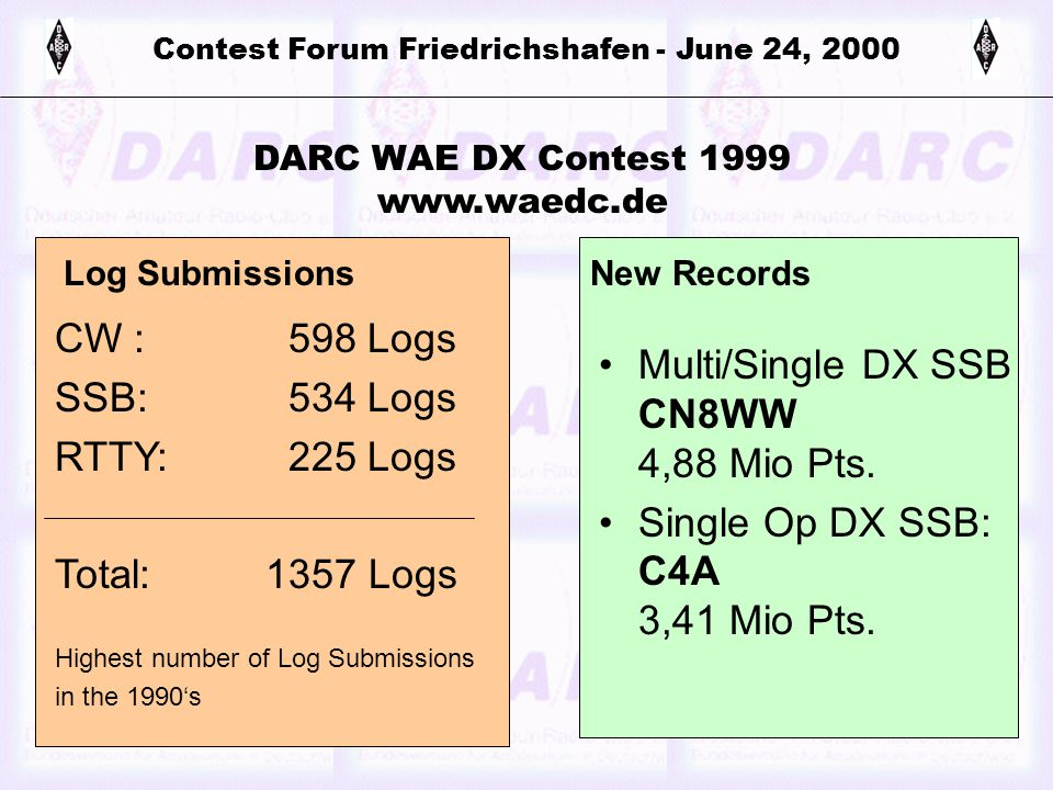 Contest Forum Friedrichshafen - June 24, 2000 DARC WAE DX Contest 1999 www.waedc.de CW : 598 Logs SSB: 534 Logs RTTY: 225 Logs Total: 1357 Logs Highest number of Log Submissions in the 1990's Multi/Single DX SSB CN8WW 4,88 Mio Pts.