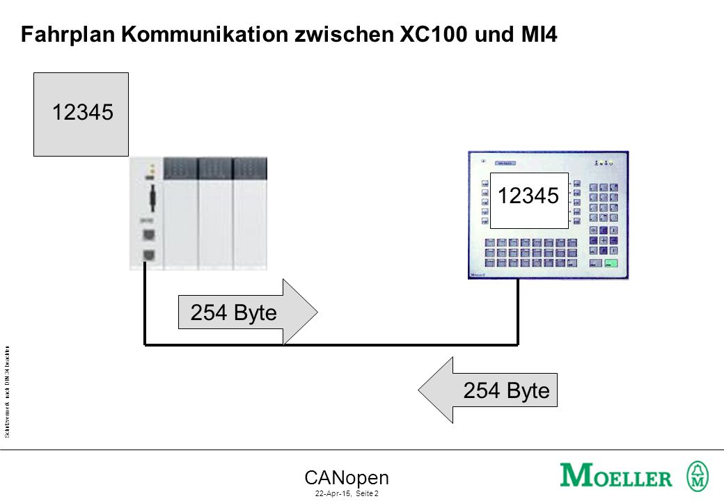 Schutzvermerk nach DIN 34 beachten CANopen 22-Apr-15, Seite 2 Fahrplan Kommunikation zwischen XC100 und MI4 254 Byte 12345