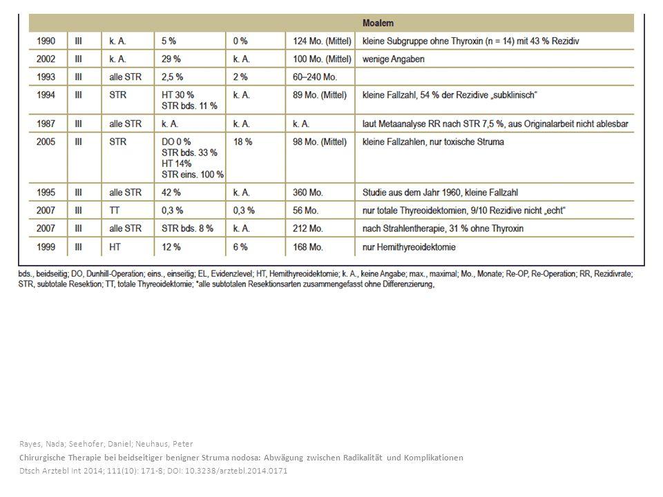 Rayes, Nada; Seehofer, Daniel; Neuhaus, Peter Chirurgische Therapie bei beidseitiger benigner Struma nodosa: Abwägung zwischen Radikalität und Komplikationen Dtsch Arztebl Int 2014; 111(10): 171-8; DOI: 10.3238/arztebl.2014.0171