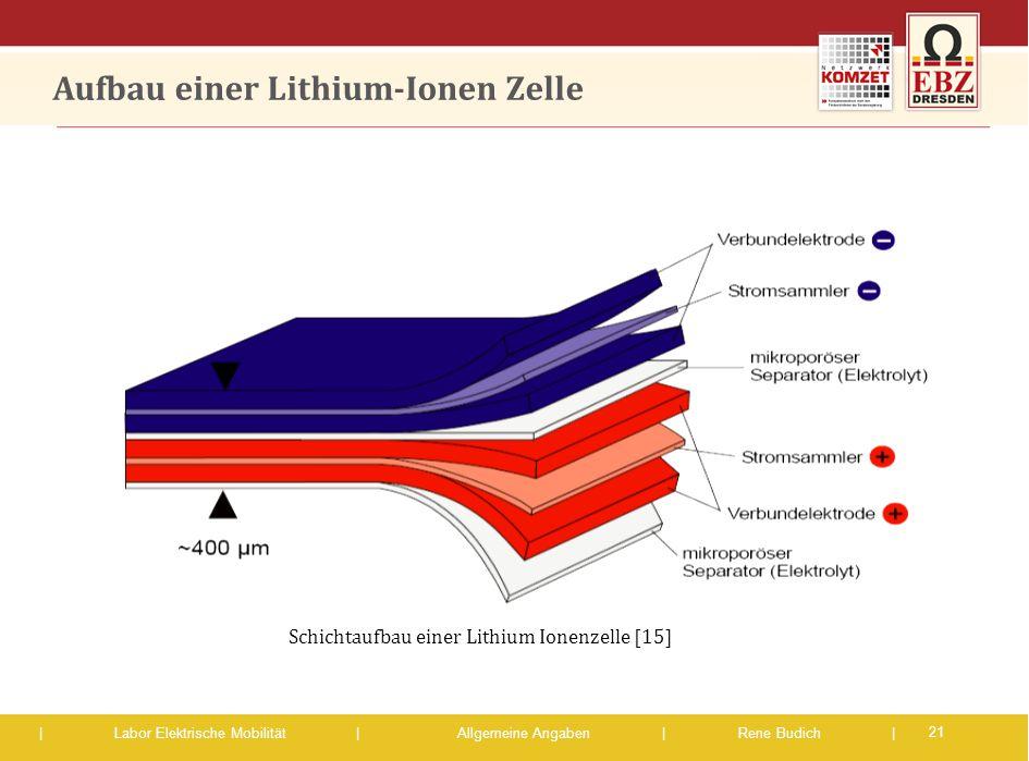 | Labor Elektrische Mobilität |Allgemeine Angaben | Rene Budich | Aufbau einer Lithium-Ionen Zelle 21 Schichtaufbau einer Lithium Ionenzelle [15]