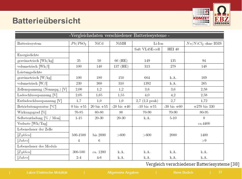 | Labor Elektrische Mobilität |Allgemeine Angaben | Rene Budich | Batterieübersicht 37 Vergleich verschiedener Batteriesysteme [38]