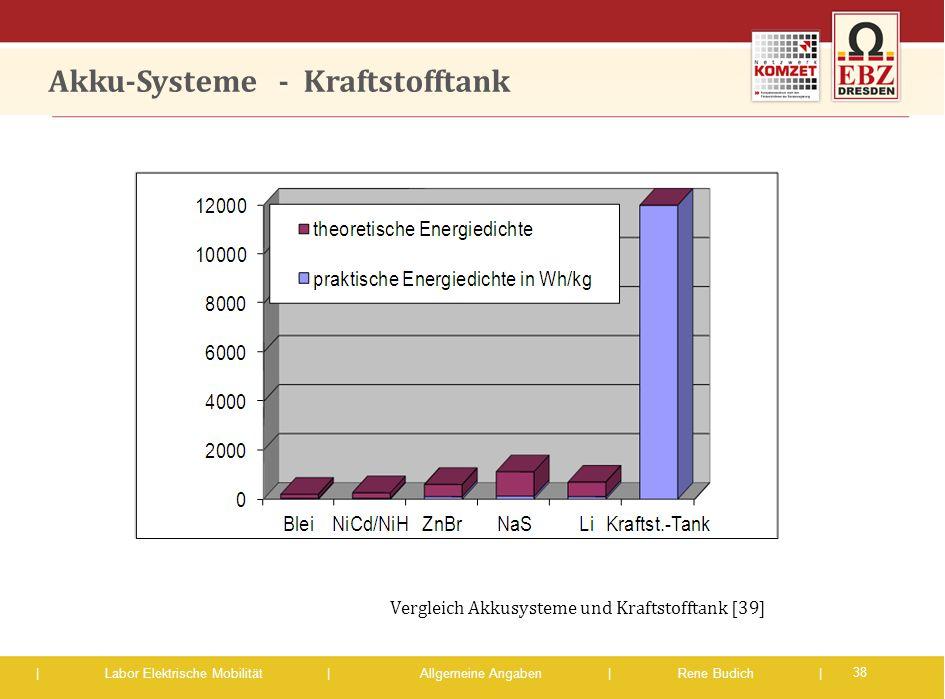 | Labor Elektrische Mobilität |Allgemeine Angaben | Rene Budich | Akku-Systeme - Kraftstofftank 38 Vergleich Akkusysteme und Kraftstofftank [39]