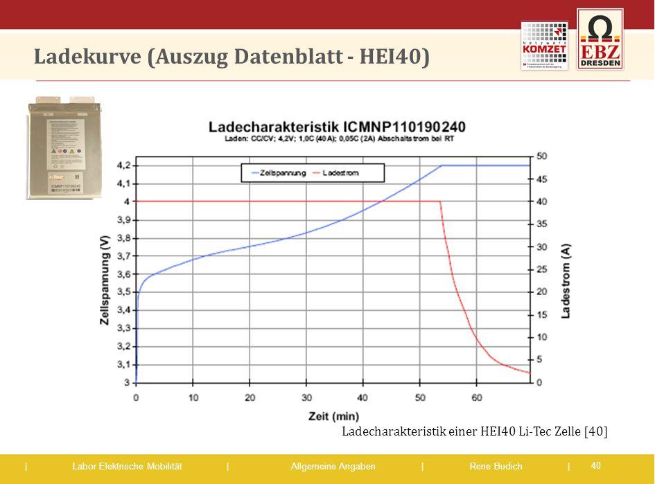 | Labor Elektrische Mobilität |Allgemeine Angaben | Rene Budich | Ladekurve (Auszug Datenblatt - HEI40) 40 Ladecharakteristik einer HEI40 Li-Tec Zelle