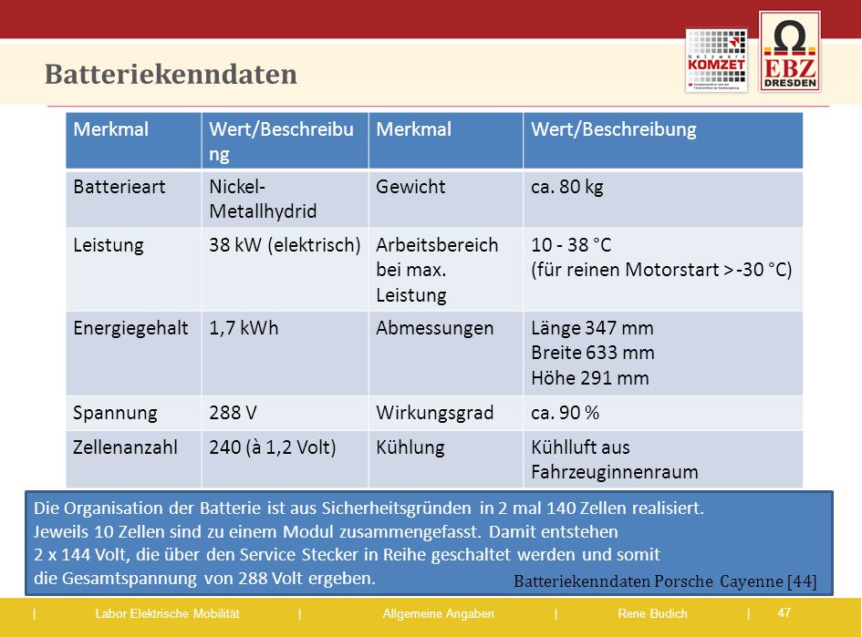 | Labor Elektrische Mobilität |Allgemeine Angaben | Rene Budich | Batteriekenndaten MerkmalWert/Beschreibu ng MerkmalWert/Beschreibung BatterieartNick