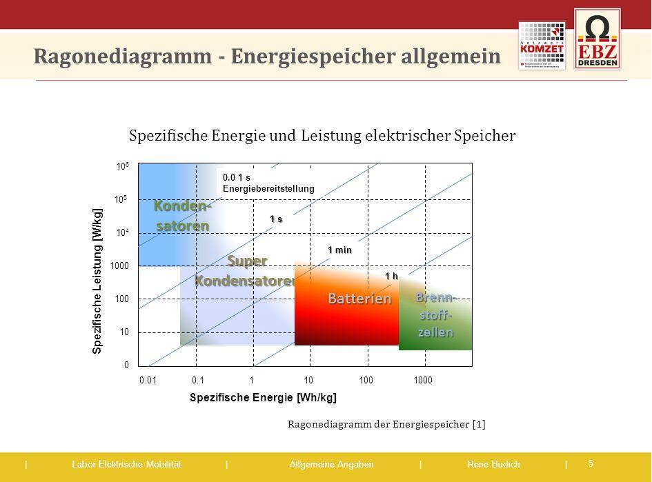 | Labor Elektrische Mobilität |Allgemeine Angaben | Rene Budich | Super Kondensatoren Konden- satoren Ragonediagramm - Energiespeicher allgemein 5 Rag