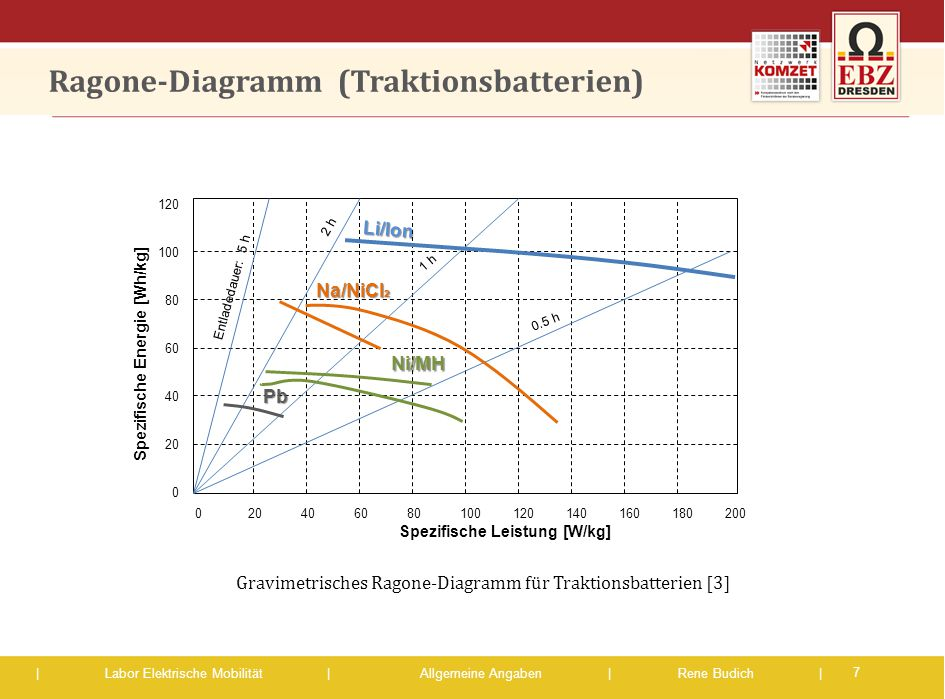 | Labor Elektrische Mobilität |Allgemeine Angaben | Rene Budich | Ragone-Diagramm (Traktionsbatterien) 7 Gravimetrisches Ragone-Diagramm für Traktions