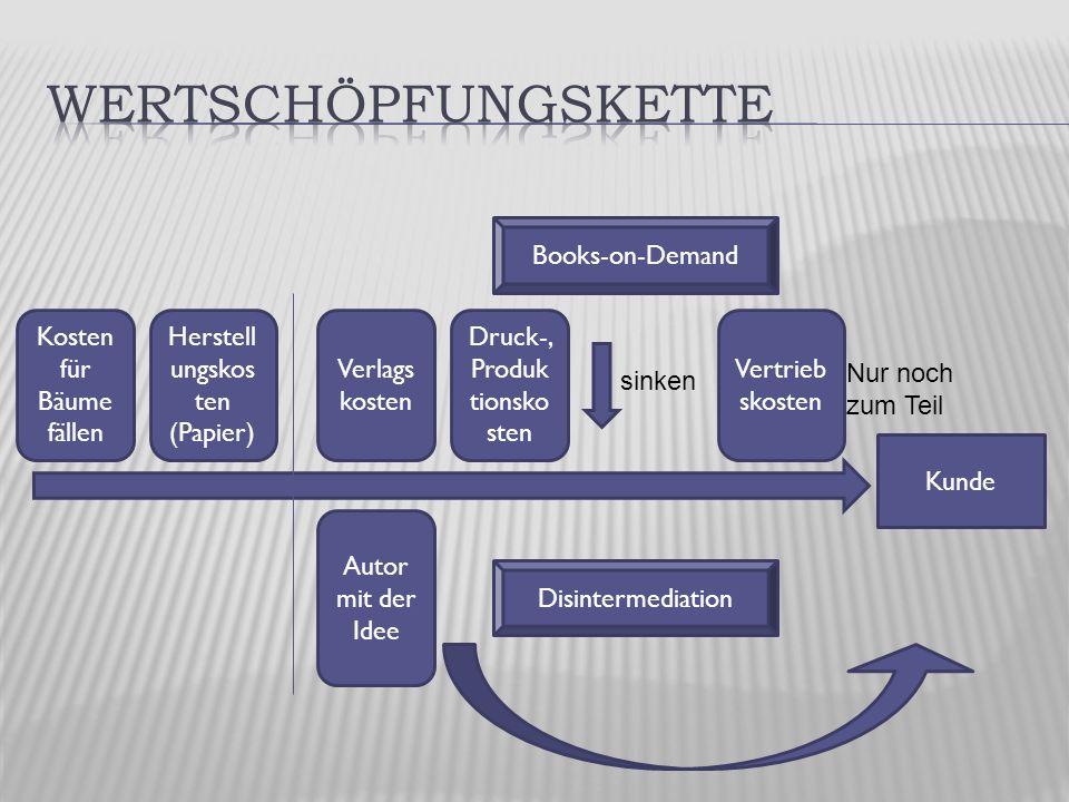 Kunde Kosten für Bäume fällen Herstell ungskos ten (Papier) Autor mit der Idee Verlags kosten Druck-, Produk tionsko sten Vertrieb skosten Books-on-Demand Disintermediation sinken Nur noch zum Teil