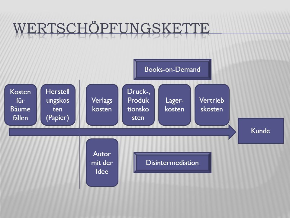 Kunde Kosten für Bäume fällen Herstell ungskos ten (Papier) Autor mit der Idee Verlags kosten Lager- kosten Druck-, Produk tionsko sten Vertrieb skosten Books-on-Demand Disintermediation