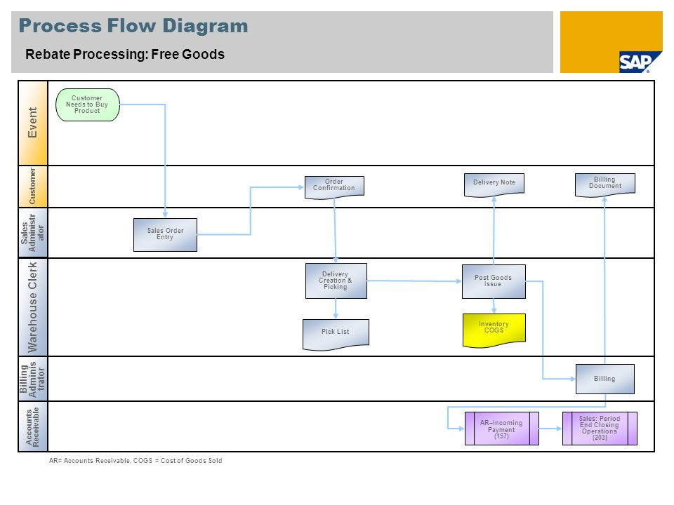 Customer Process Flow Diagram Rebate Processing: Free Goods Sales Administr ator Warehouse Clerk Accounts Receivable Event Sales Order Entry Customer