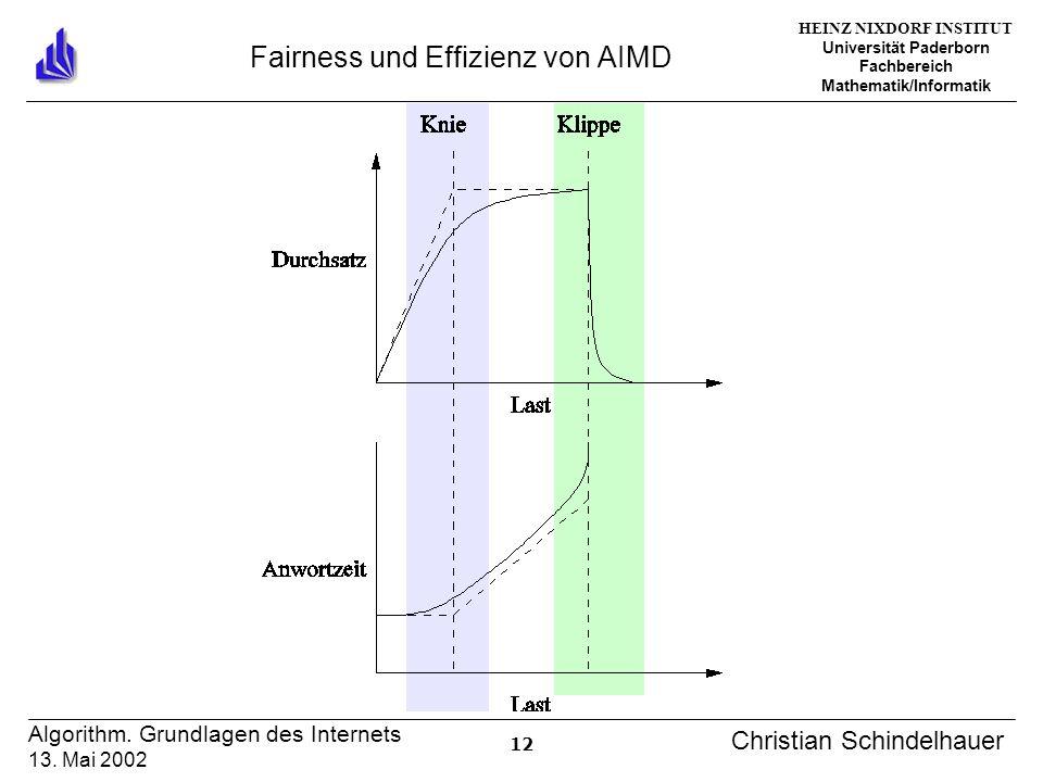 HEINZ NIXDORF INSTITUT Universität Paderborn Fachbereich Mathematik/Informatik 12 Algorithm. Grundlagen des Internets 13. Mai 2002 Christian Schindelh