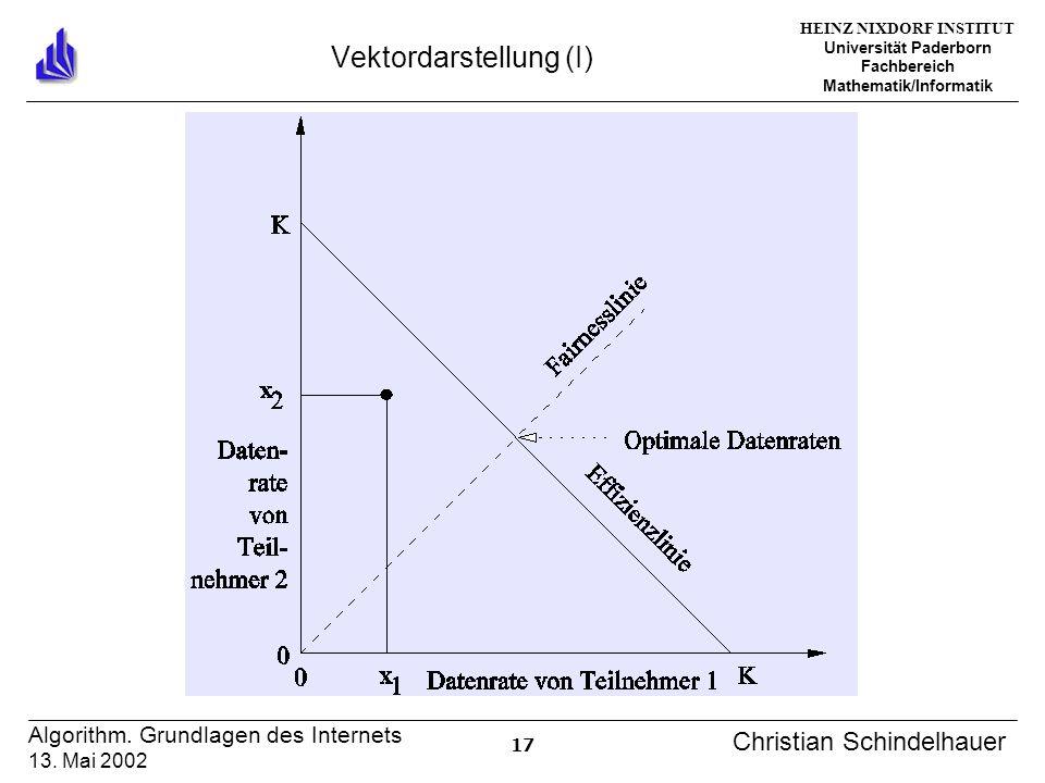 HEINZ NIXDORF INSTITUT Universität Paderborn Fachbereich Mathematik/Informatik 17 Algorithm. Grundlagen des Internets 13. Mai 2002 Christian Schindelh