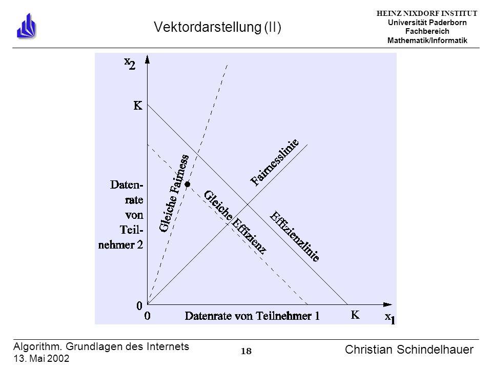 HEINZ NIXDORF INSTITUT Universität Paderborn Fachbereich Mathematik/Informatik 18 Algorithm. Grundlagen des Internets 13. Mai 2002 Christian Schindelh