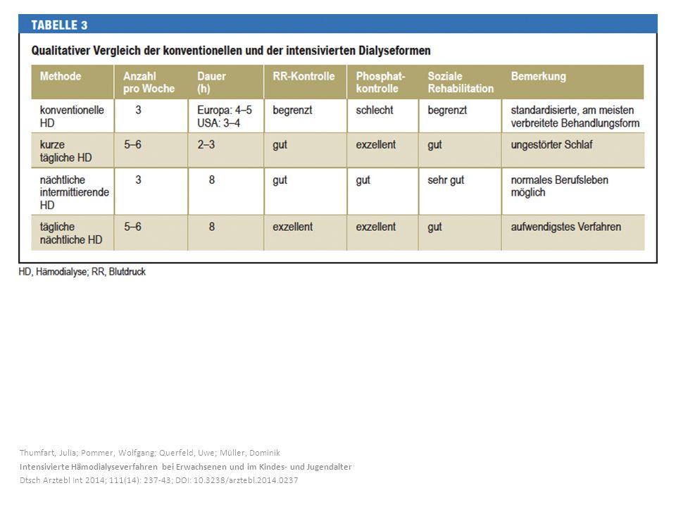 Thumfart, Julia; Pommer, Wolfgang; Querfeld, Uwe; Müller, Dominik Intensivierte Hämodialyseverfahren bei Erwachsenen und im Kindes- und Jugendalter Dt