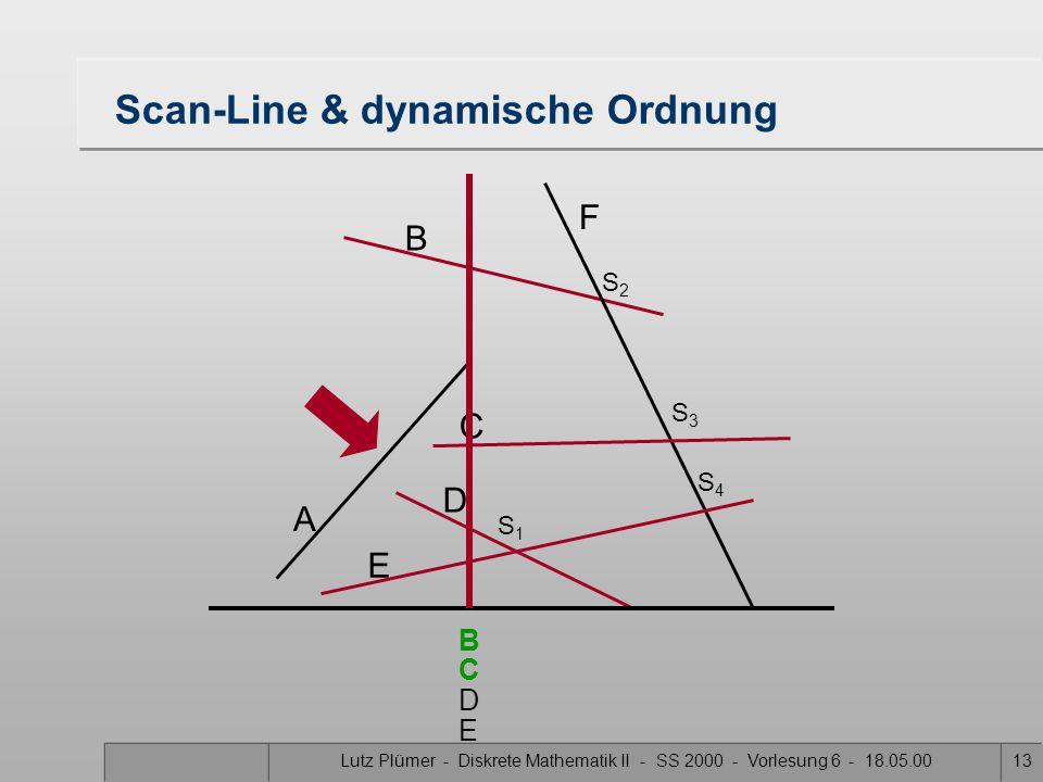 Lutz Plümer - Diskrete Mathematik II - SS 2000 - Vorlesung 6 - 18.05.0013 Scan-Line & dynamische Ordnung A B F C D E S1S1 S3S3 S2S2 S4S4 B D C E