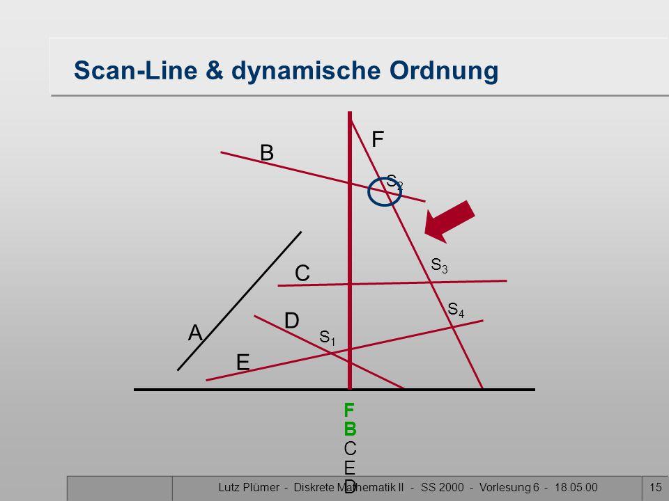 Lutz Plümer - Diskrete Mathematik II - SS 2000 - Vorlesung 6 - 18.05.0015 Scan-Line & dynamische Ordnung A B F C D E S1S1 S3S3 S2S2 S4S4 F C B E D