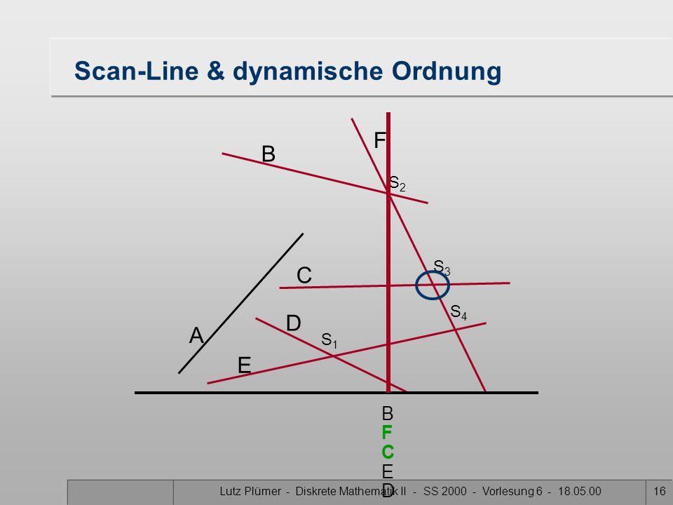 Lutz Plümer - Diskrete Mathematik II - SS 2000 - Vorlesung 6 - 18.05.0016 Scan-Line & dynamische Ordnung A B F C D E S1S1 S3S3 S2S2 S4S4 B C F E D