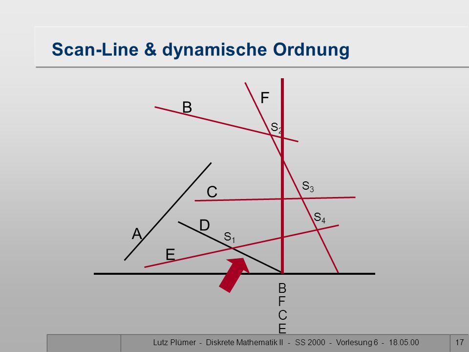 Lutz Plümer - Diskrete Mathematik II - SS 2000 - Vorlesung 6 - 18.05.0017 Scan-Line & dynamische Ordnung A B F C D E S1S1 S3S3 S2S2 S4S4 B C F E