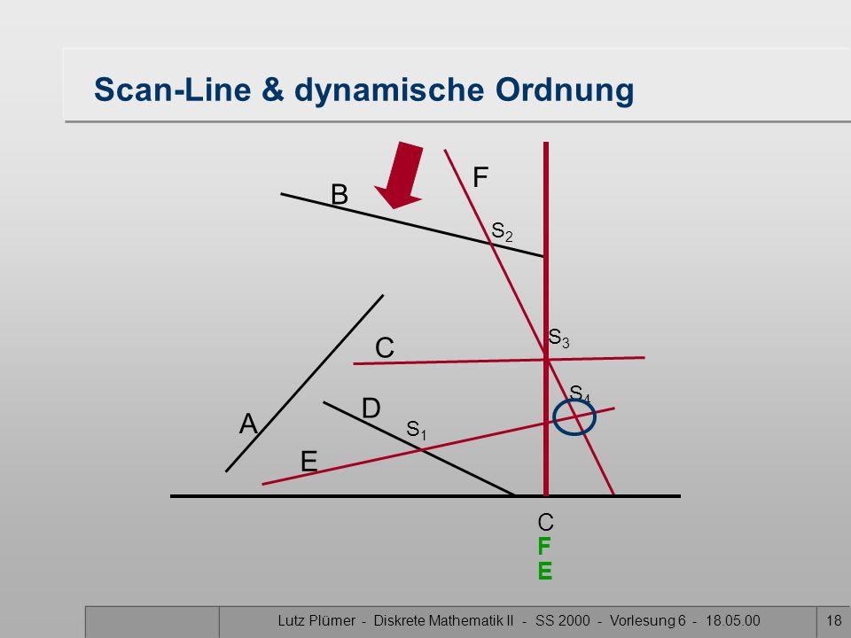 Lutz Plümer - Diskrete Mathematik II - SS 2000 - Vorlesung 6 - 18.05.0018 Scan-Line & dynamische Ordnung A B F C D E S1S1 S3S3 S2S2 S4S4 C E F