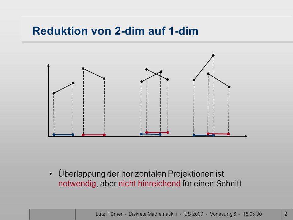 Lutz Plümer - Diskrete Mathematik II - SS 2000 - Vorlesung 6 - 18.05.002 Reduktion von 2-dim auf 1-dim Überlappung der horizontalen Projektionen ist notwendig, aber nicht hinreichend für einen Schnitt